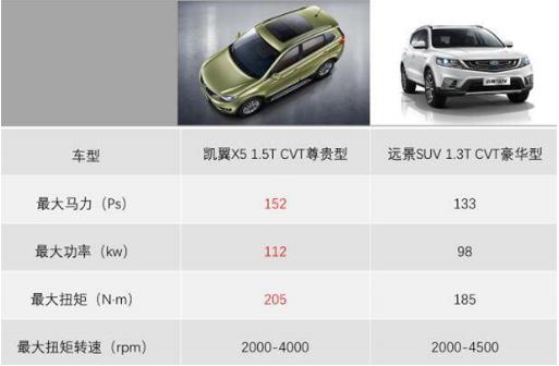 主流对决孰更强 凯翼X5与远景SUV哪一款才更具性价比?
